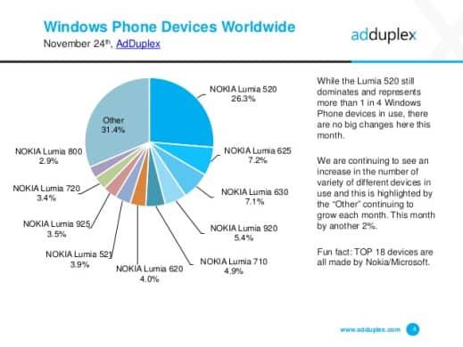 AdDuplex Windows Phone Stats Nov 14