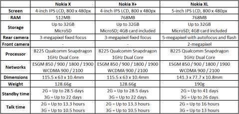 Nokia X, X+ and XL Spec Chart