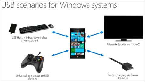 USB Scenarios for Windows Systems for Phone