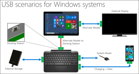 USB Scenarios for Windows Systems